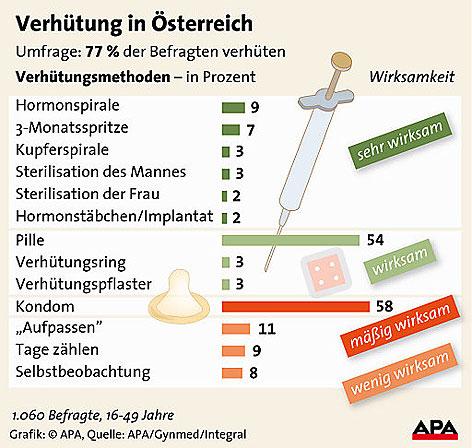 wie oft sex in der ehe österreicher