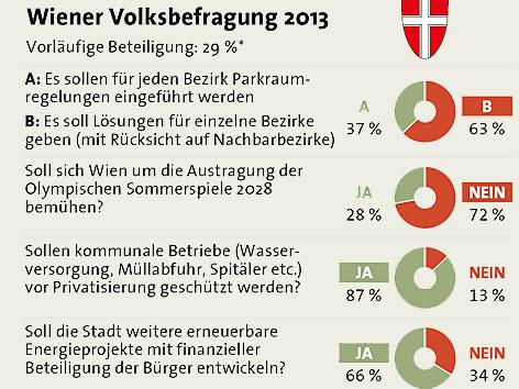 Wiener Volksbefragung 2013 / Ergebnis (Quelle: wien.orf.at)